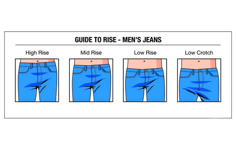 Guide to Rise - Jeans Fit Types   Bewakoof Blog